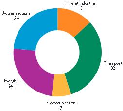 Répartition par secteur des prêts chinois accordés aux pays d'Afrique subsaharienne entre 2000 et 2015 (en %)